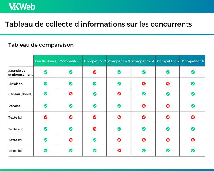 Tableau de collecte d'informations sur les concurrents