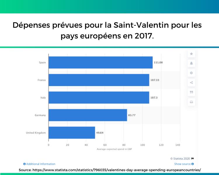 Europe Expenditure Valentine source Statistia