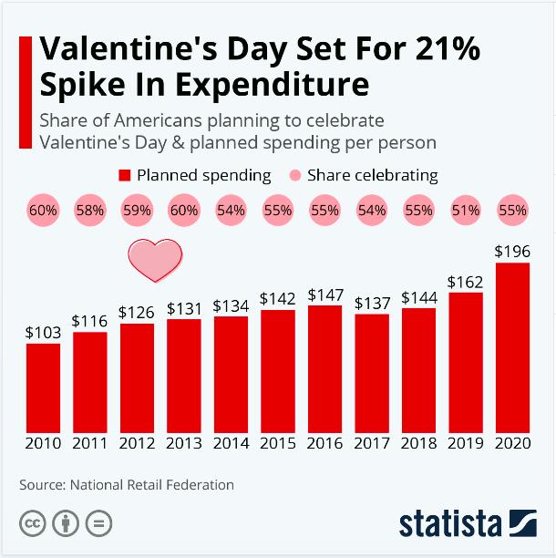 USA Valentine stats 2010-2020