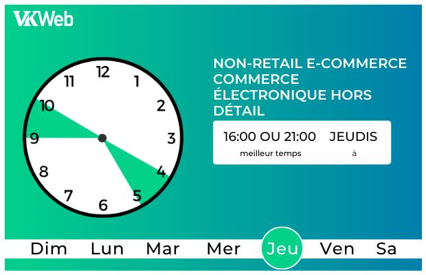 Temp pour poster une niche Commerce electronique