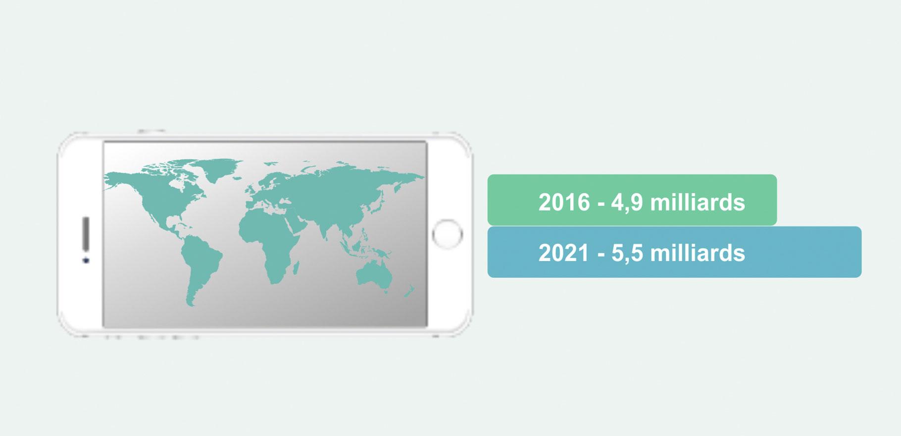 En-2021,-il-y-a-5,5-milliards-d'utilisateurs-mobiles