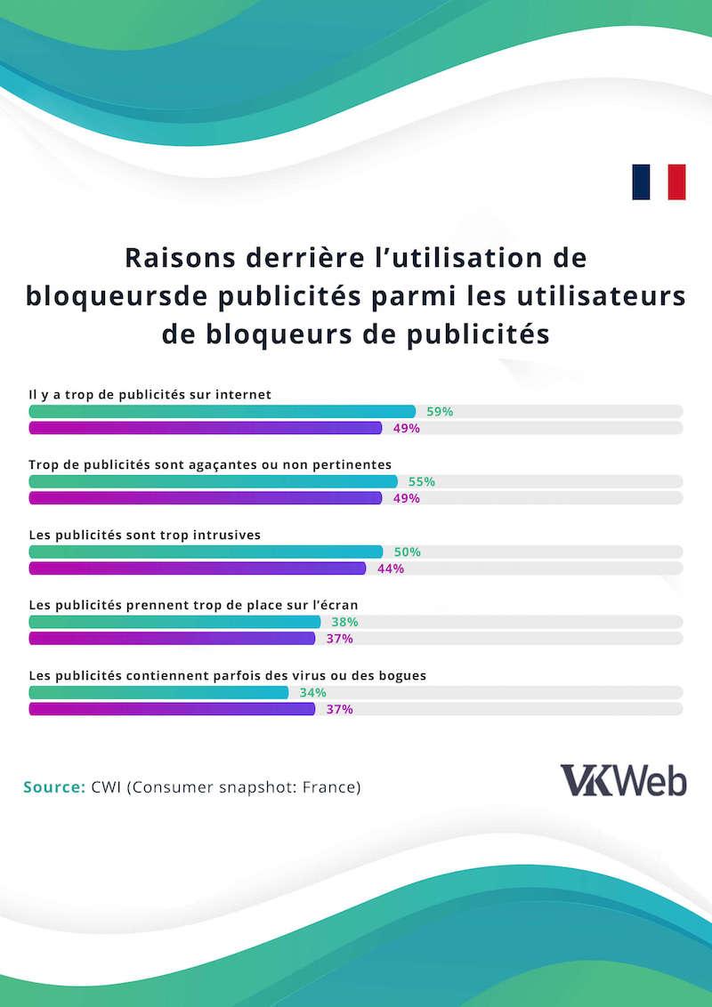 A fait Le Francais mettre en place des bloqueurs de publicites - VKweb