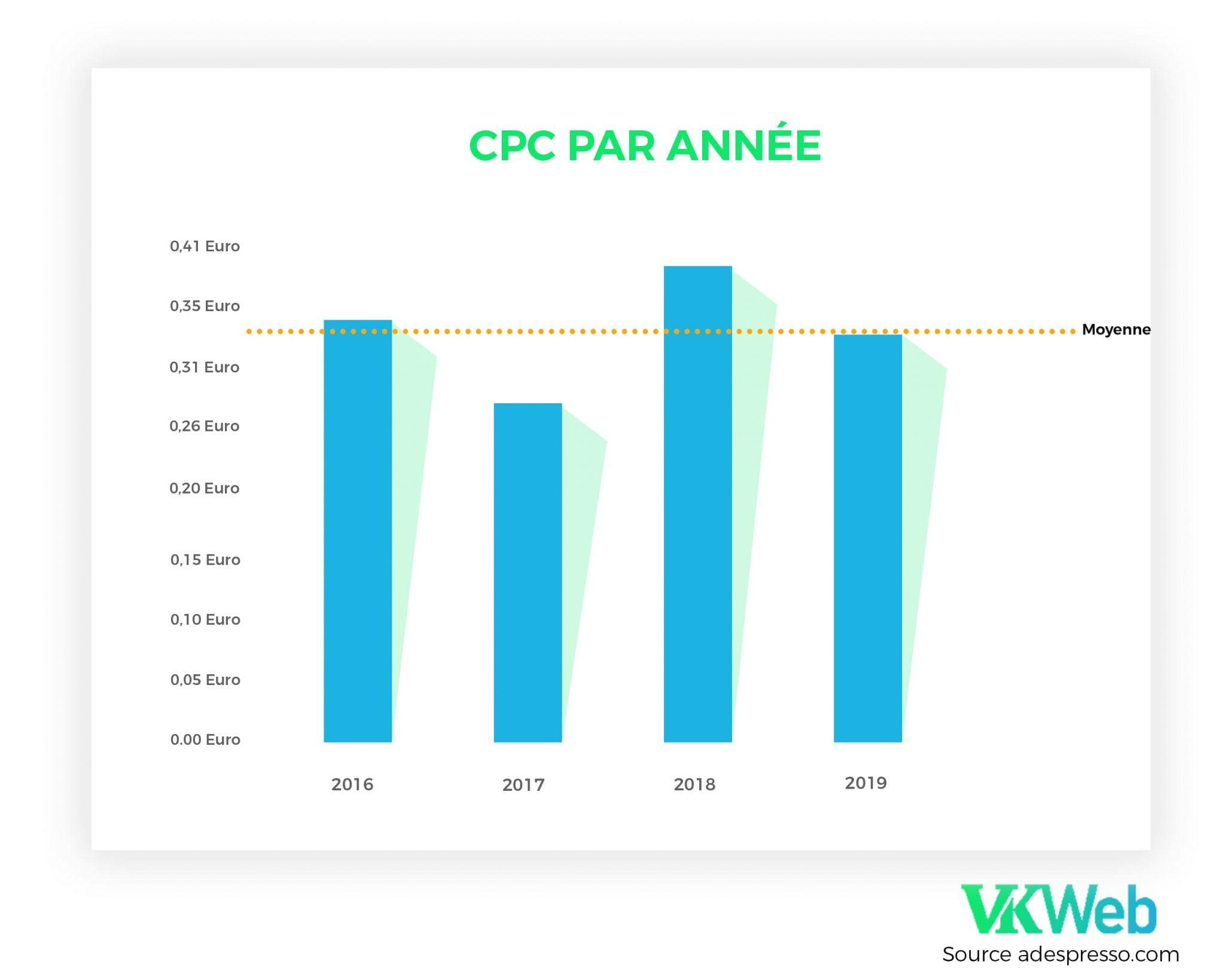 CPC par an 2020