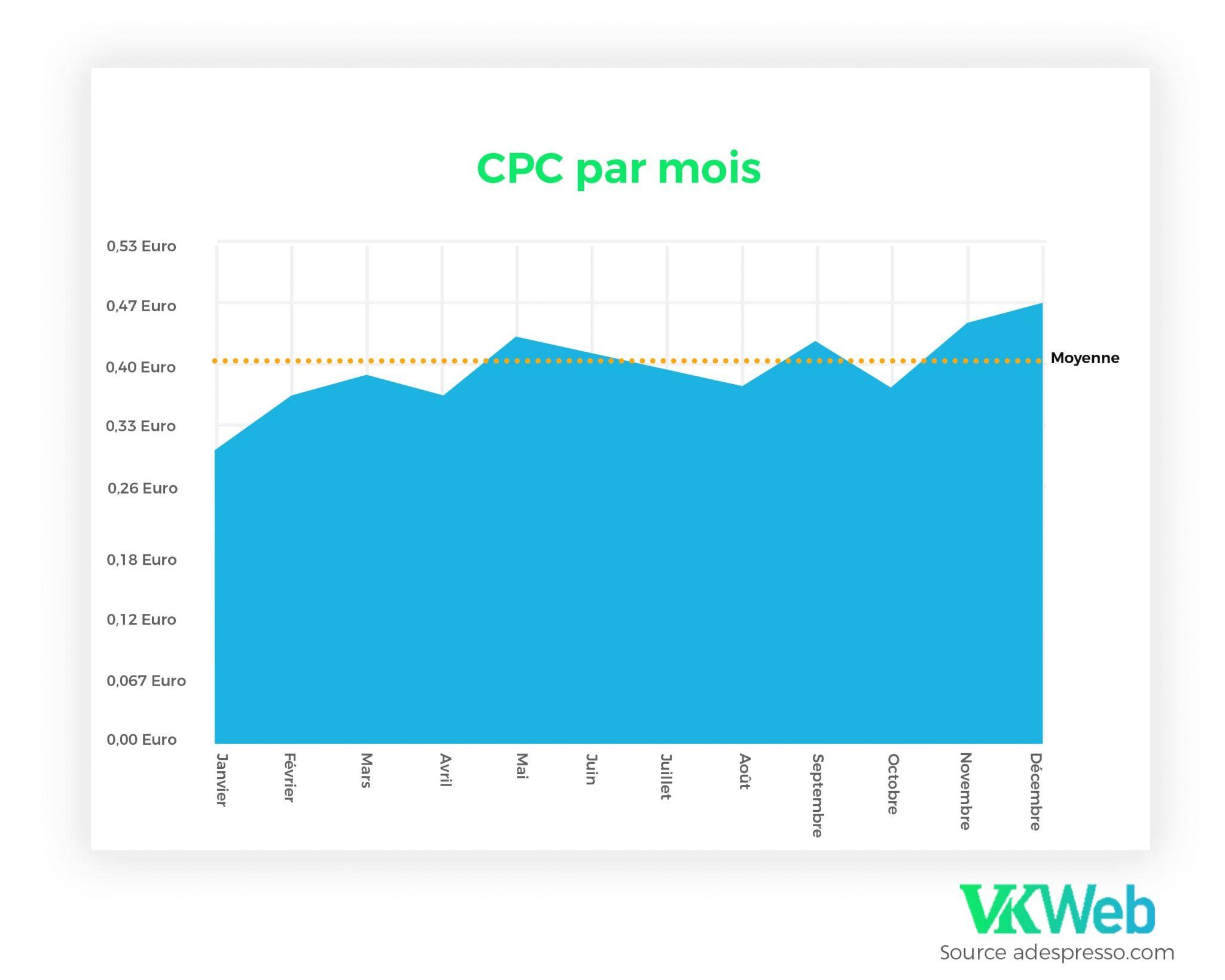 CPC par mois en 2019
