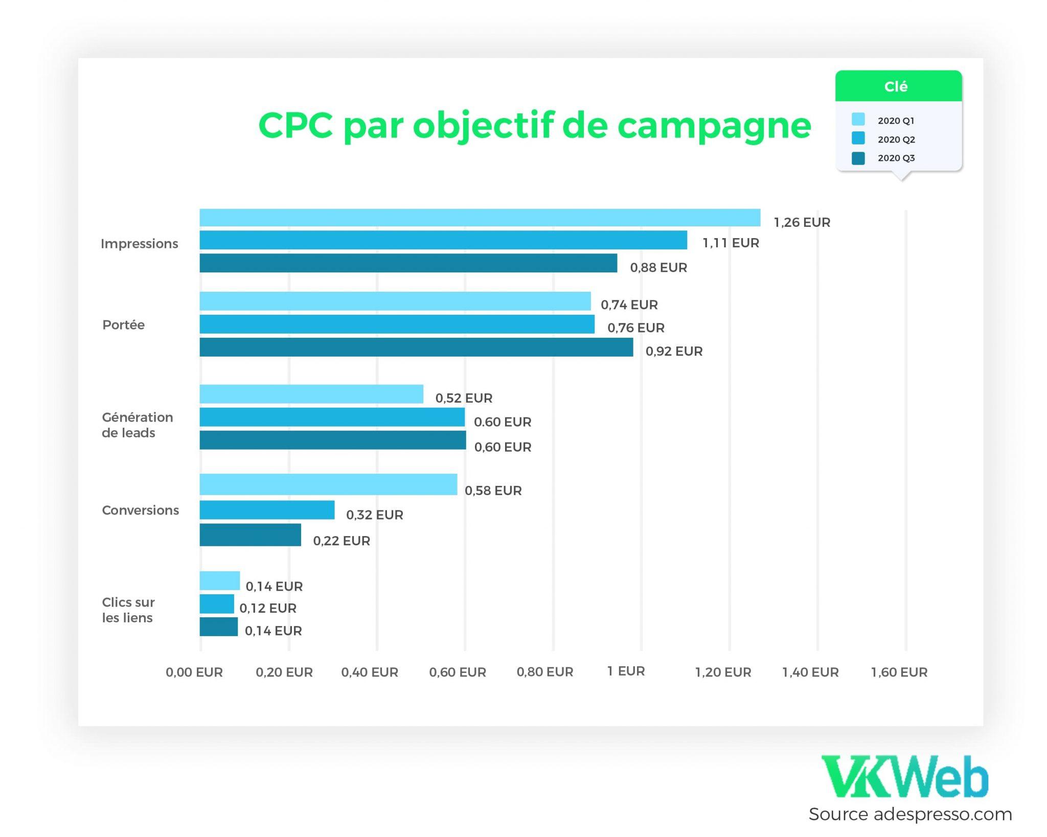 CPC par objectif de campagne 2020