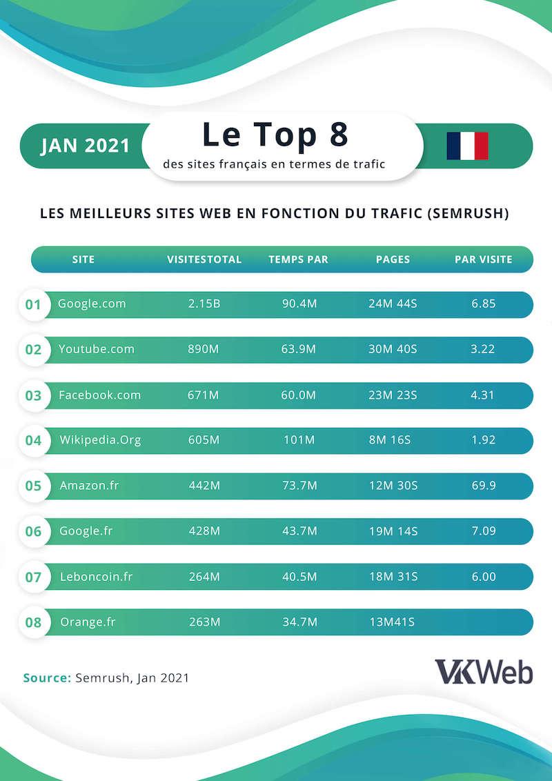 Top page web en France - VKweb