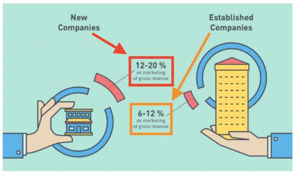 budget de marketing digital FR