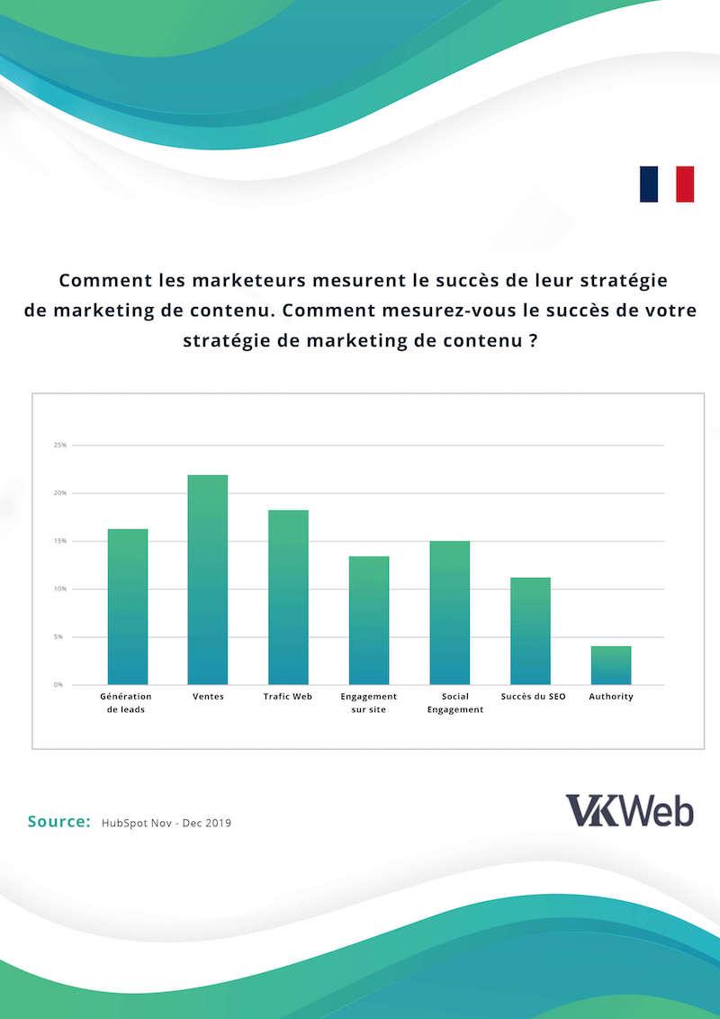 mesurer le succes du inbound marketing - VKweb