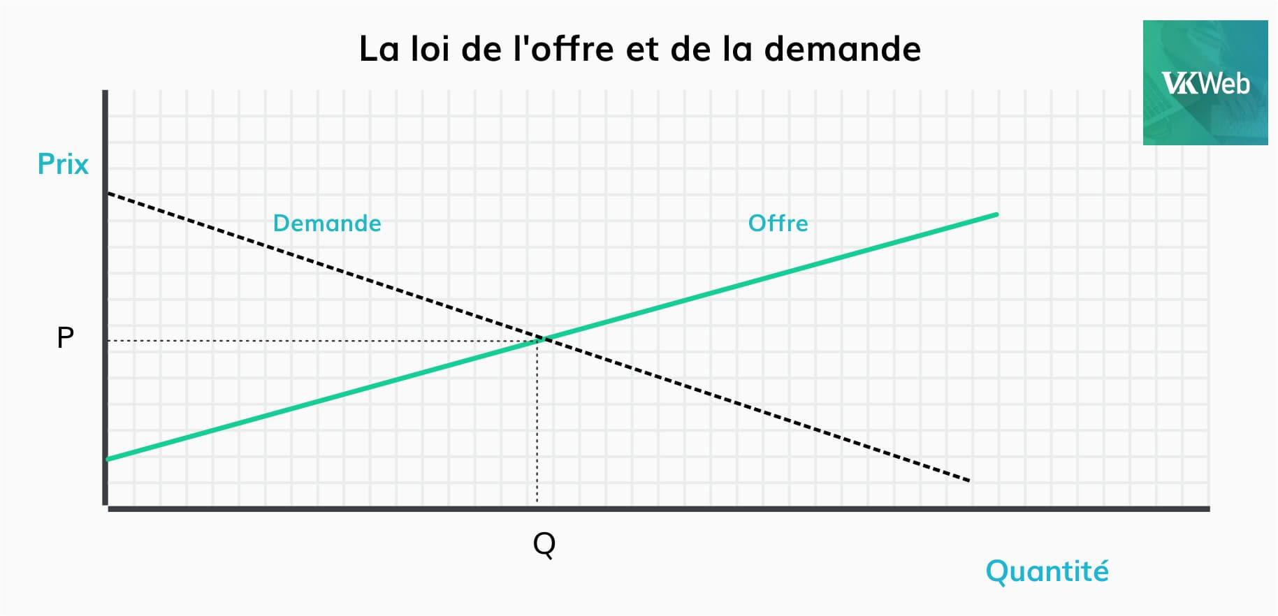 Image 2. La loi de l'offre et de la demande.jpg