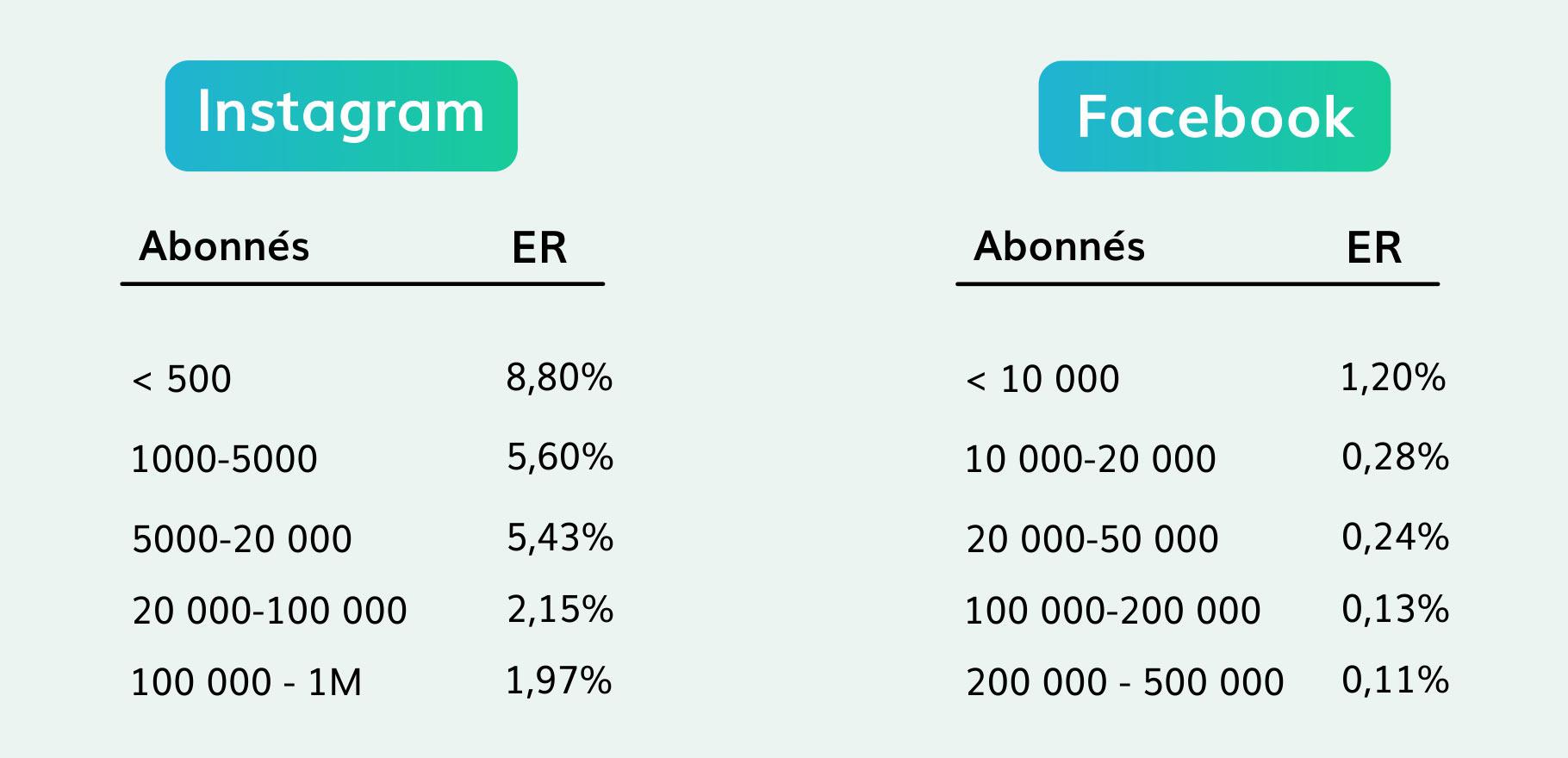 Taux-d'engagement-facebook-instagram
