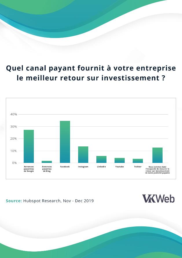 VKweb_canal_payant_ROI_2019
