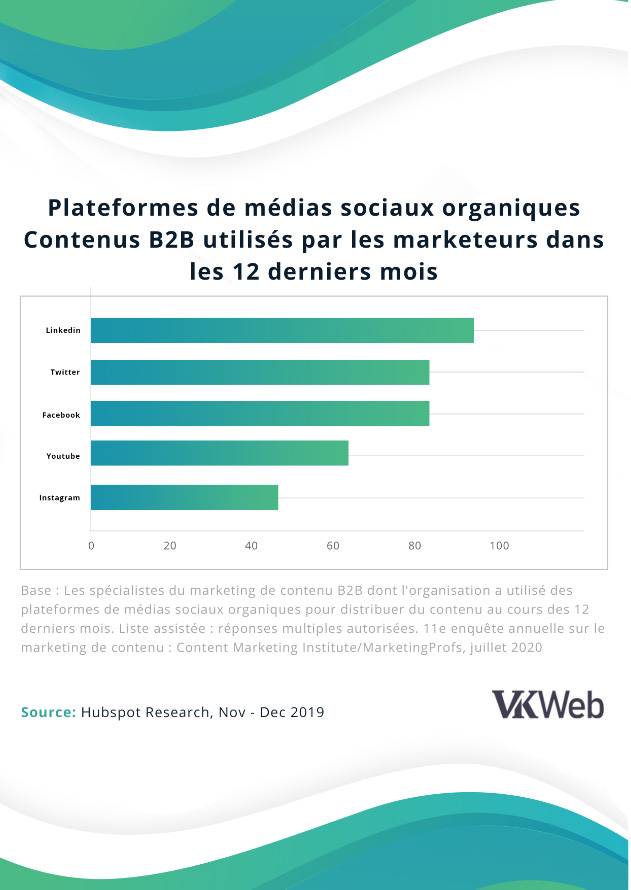 VKweb_medias_sociaux_organiques_2020