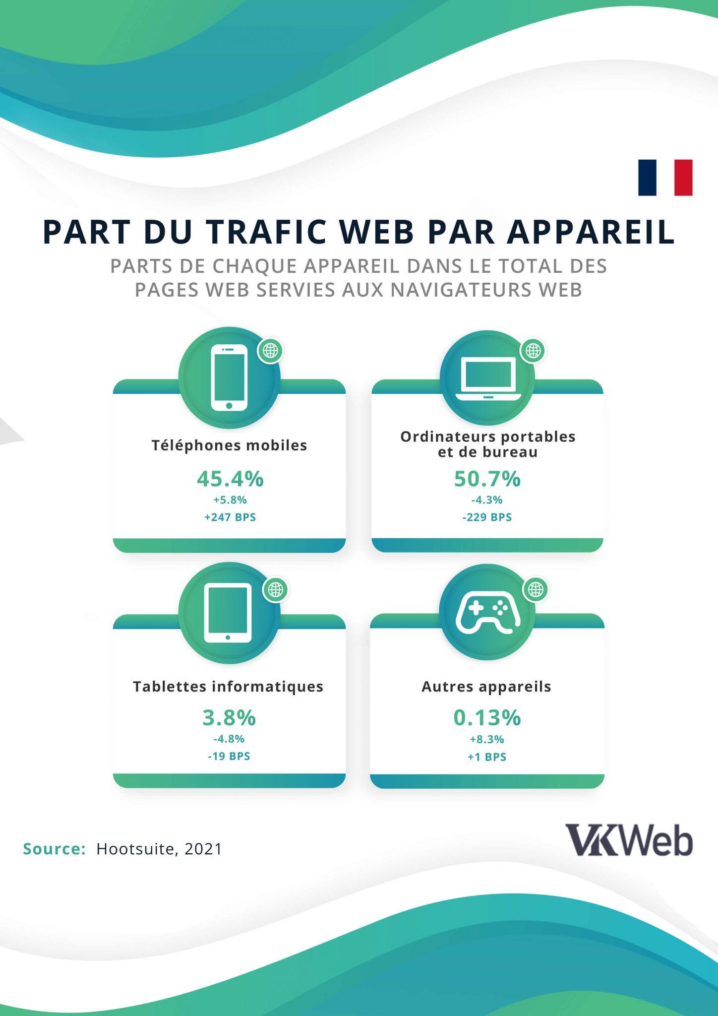 Part du trafic web par appareil en France