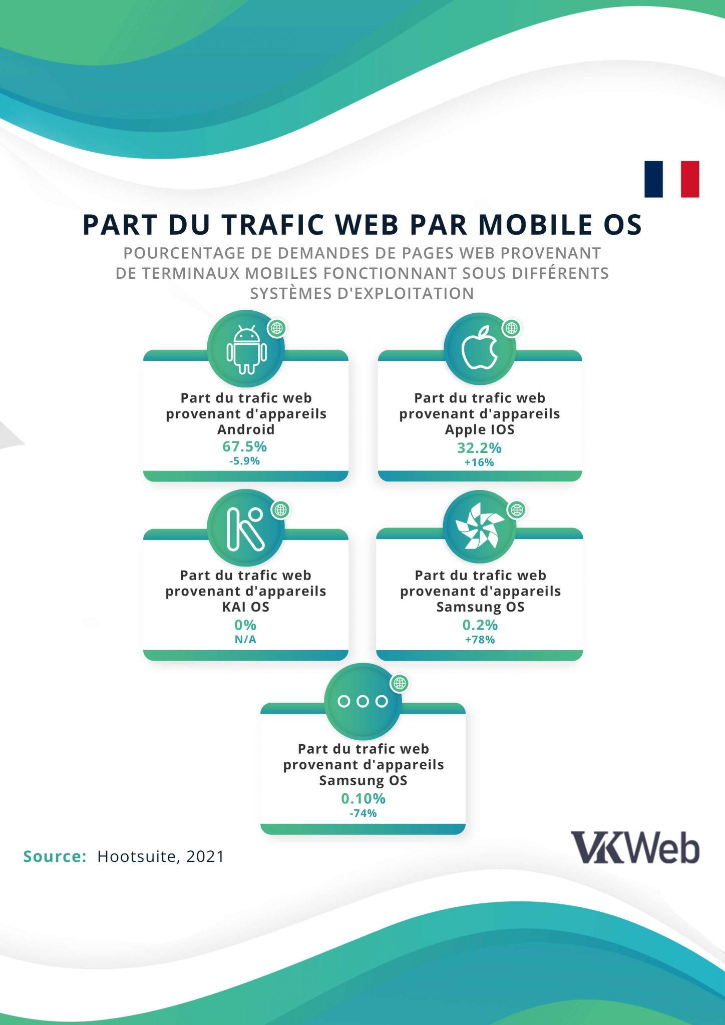 Part du trafic web provenant de différents OS mobiles en France