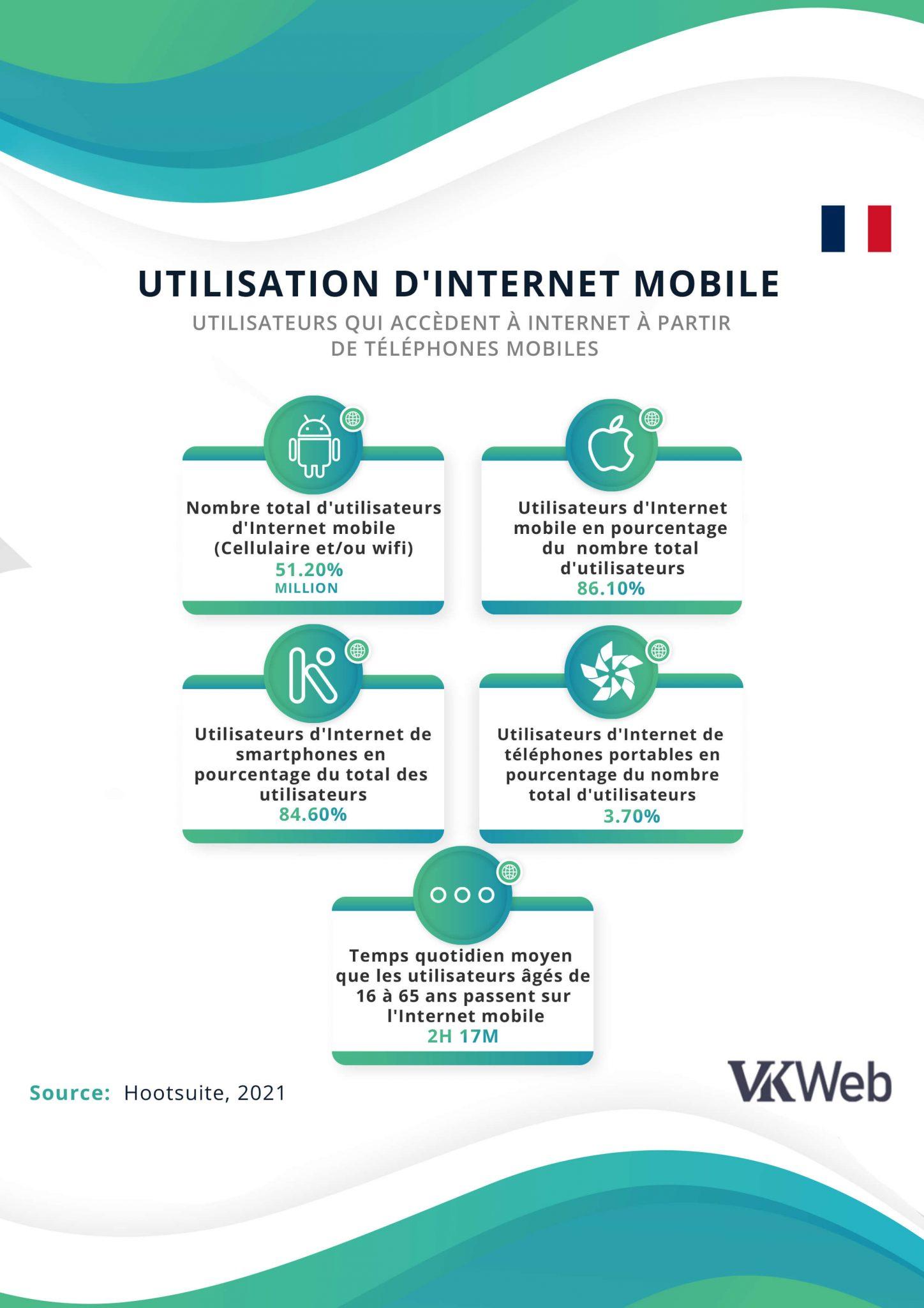 Utilisateurs de mobiles qui accèdent à Internet en utilisant un mobile en France