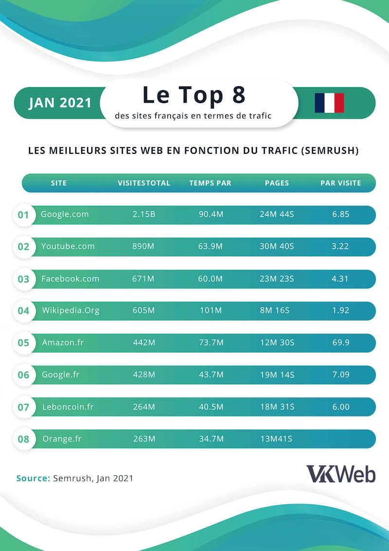 Top-page-web-en-France-VKweb-1