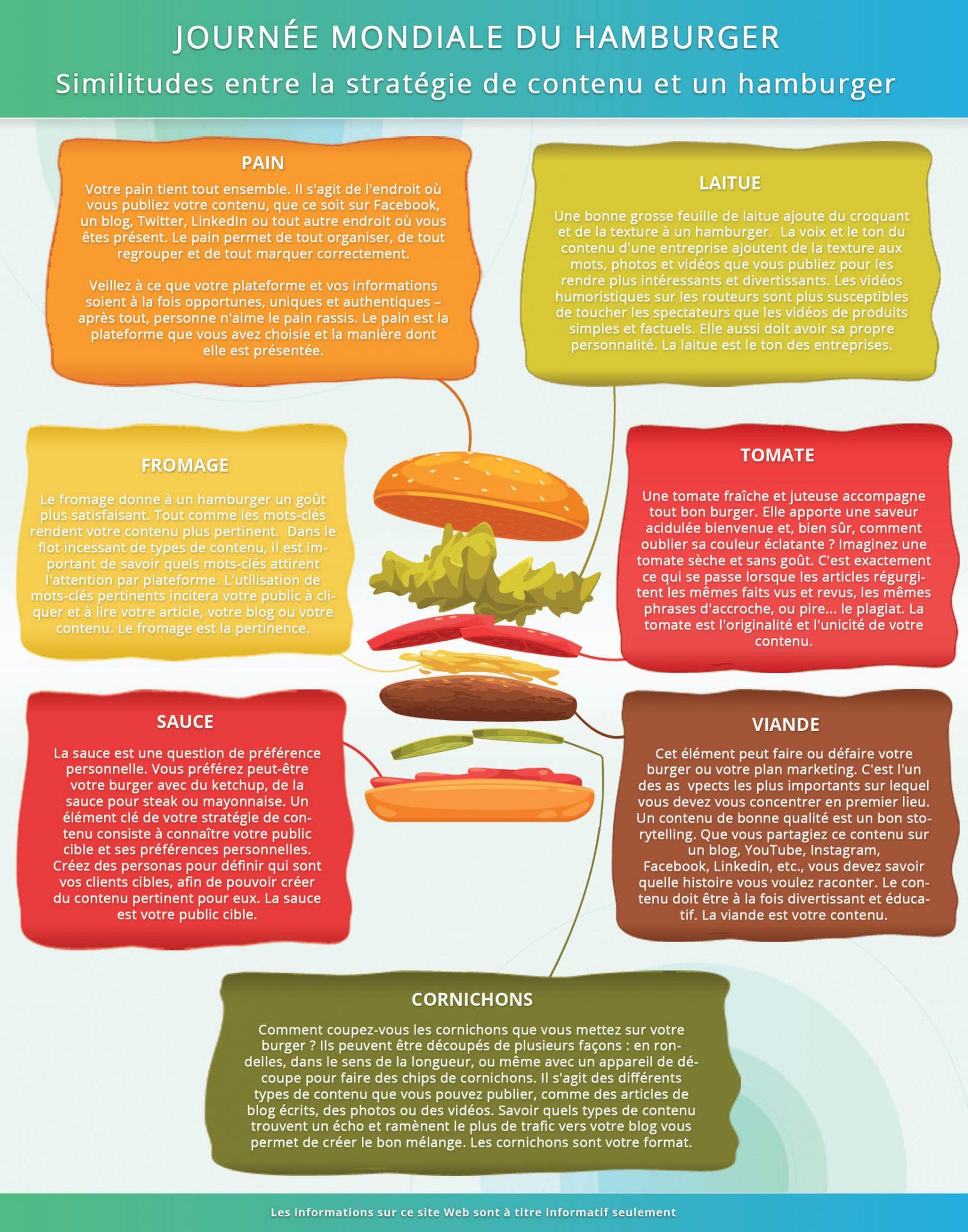 infographie-journee-mondiale-du-hamburger (1)